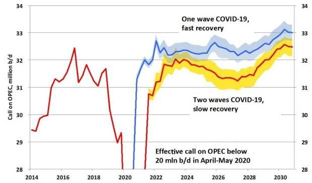 Коронавирусные риски для нефти никуда неденутся доконца десятилетия— прогноз Strategic Petroleum Insights