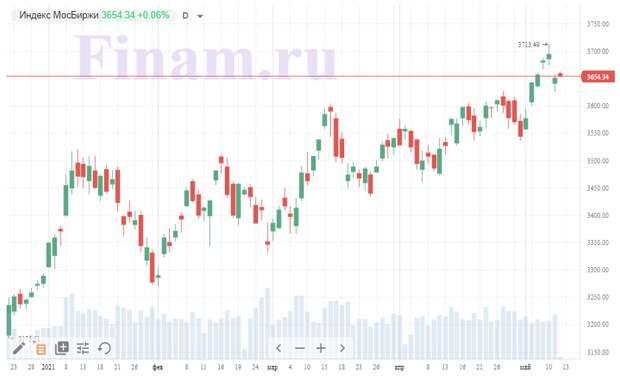 Российский рынок на открытии корректируется вверх