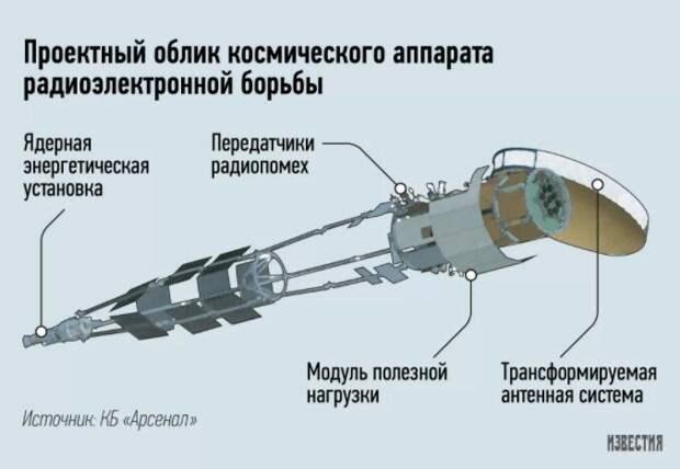 """Как пример: космическая глушилка на базе """"ТЭМ"""", способная вырубить всю навигацию на территории любой страны."""