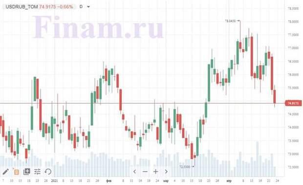 Рубль укрепляется после повышения ставки Банком России до 5%