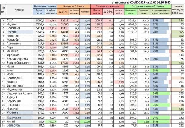 Статистика по COVID-19 в России и в мире на 14 октября