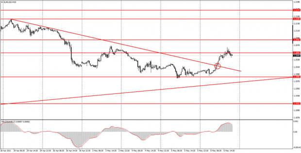 Аналитика и торговые сигналы для начинающих. Как торговать валютную пару EUR/USD 7 мая? Анализ сделок четверга. Подготовка