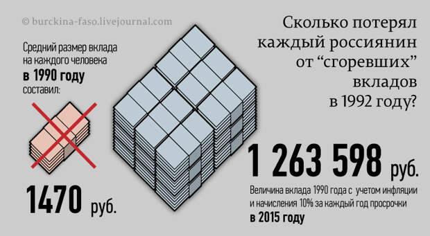 Сколько потерял каждый россиянин от сгоревших вкладов в 1992 году?