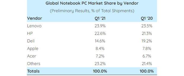 За год продажи ноутбуков взлетели на 81 %, несмотря на дефицит комплектующих