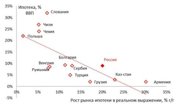 Ипотека, % ВВП и рост ипотеки в 2020, % г/г