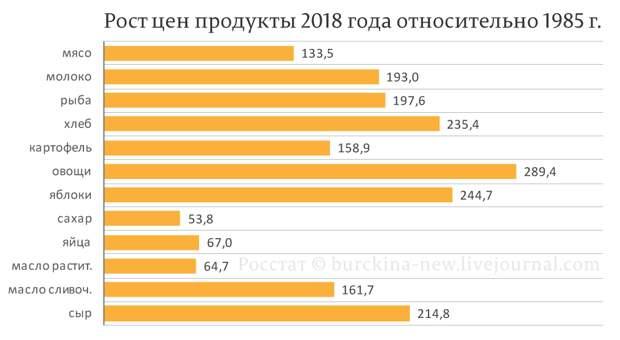 Насколько дороже ЖКХ при Путине относительно СССР?