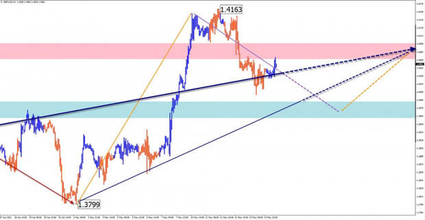 Упрощенный волновой анализ и прогноз GBP/USD, USD/JPY, USD/CHF, GOLD на 14 мая