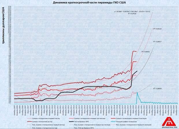 Утечка из кабинета Байдена: Пришла пора подбросить пару триллионов долларов в топку гиперинфляции