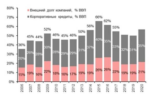 Корпоративные кредиты и внешний долг, % ВВП