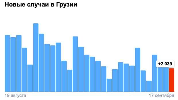 Covid-19 вГрузии: 2039 человек заразились, 56 умерли, 2192 выздоровели