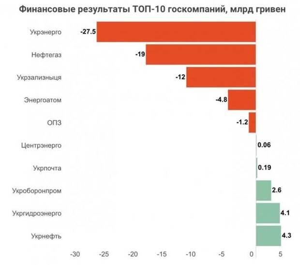 Байден пришел за госкомпаниями Украины