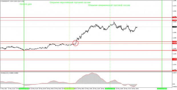 Аналитика и торговые сигналы для начинающих. Как торговать валютную пару EUR/USD 19 мая? Анализ сделок вторника. Подготовка