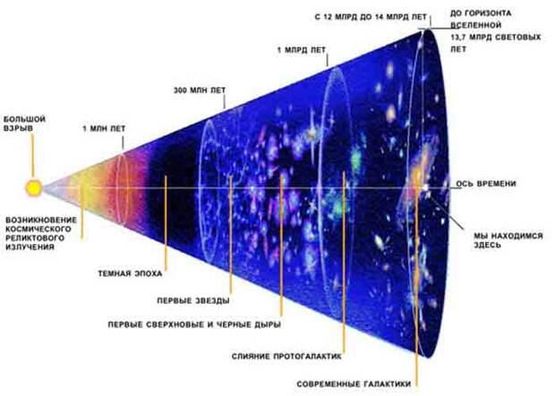 Что известно о Тёмной материи Космоса?