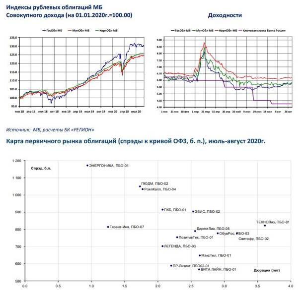 """БК РЕГИОН: Рынок рублевых облигаций - """"рекордное"""" начало осени при мягкой ДКП как минимум еще на год"""