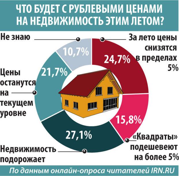 На вторичном рынке жилья закончился ажиотаж