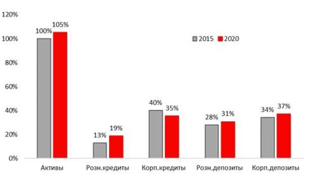 Ключевые параметры банковского сектора, % ВВП