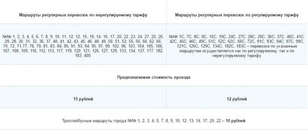 На этих общественных маршрутах Севастополя изменится тарифы на перевозку пассажиров (перечень, стоимость)
