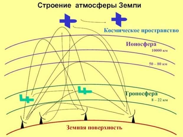 На вооружении армии России появятся тропосферные системы РЭБ