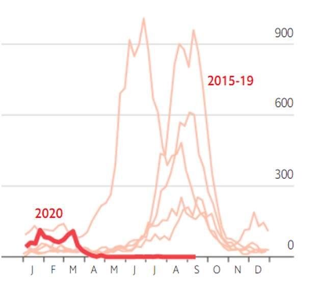 АВСТРАЛИЯ.Жирная красная линия - заболеваемость гриппом в 2020г. Бежевые линии – заболеваемость гриппом в 2015-2019гг. J-январь. F-февраль и т.д.