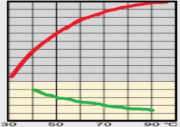 красная кривая - мощность, зелёная - температура