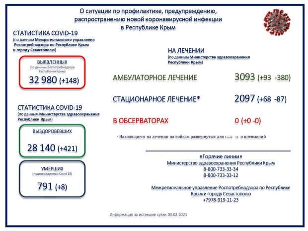 В Крыму ещё 8 человек с коронавирусом умерли