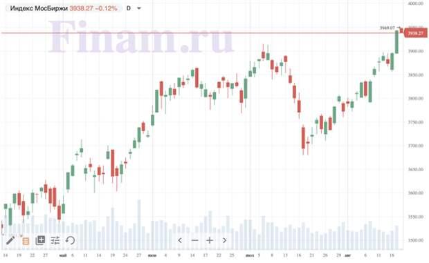 """Рынок открылся ростом - покупают бумаги """"М.видео-Эльдорадо"""""""