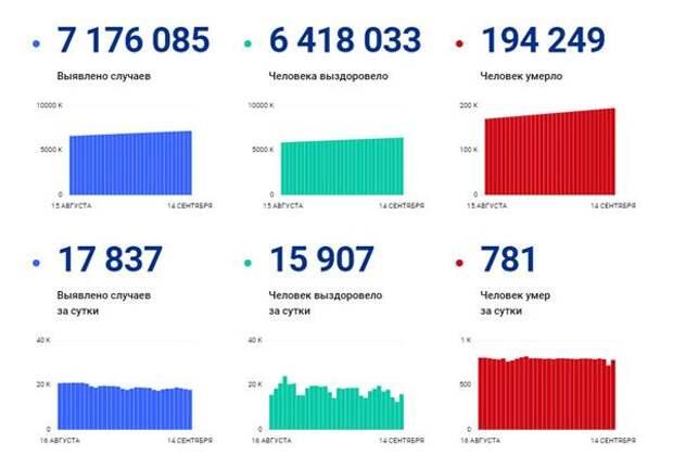 статистика оперштаба по коронавирусу