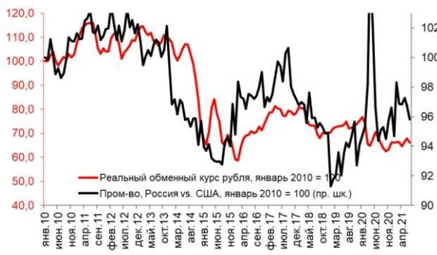 Динамика промпроизводства в США и России и реальный курс рубля, янв. 2010=100