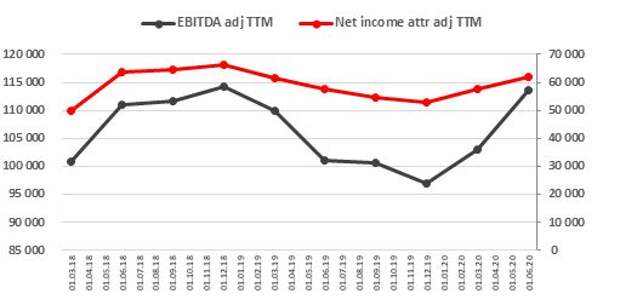 Рекордные скорр. EBITDA и прибыль акционеров ТТМ, млн руб.