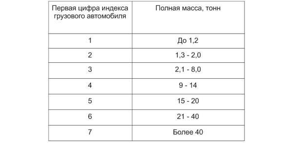 Система обозначения индексов моделей для отечественных авто