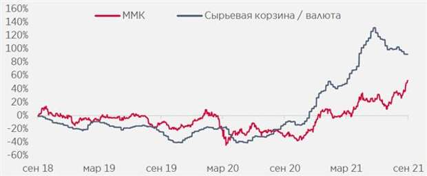 Акции ММК отстают от цен на сталь/сырье, поскольку рынок (вероятно) считает ралли в ценах на сталь временным явлением