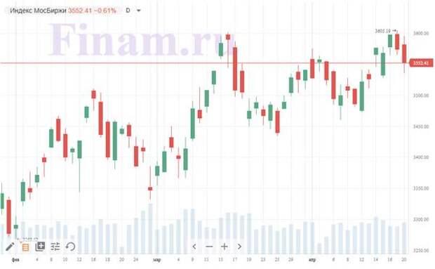 Итоги торгов вторник, 20 апреля: У российского рынка нет повода для возвращения к росту