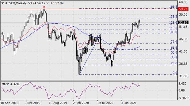 Покупки и продажи на фондовом рынке 17 мая