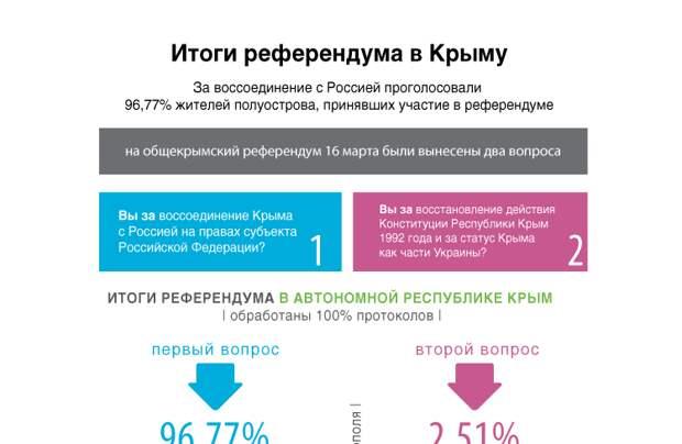 Итоги референдума в Крыму