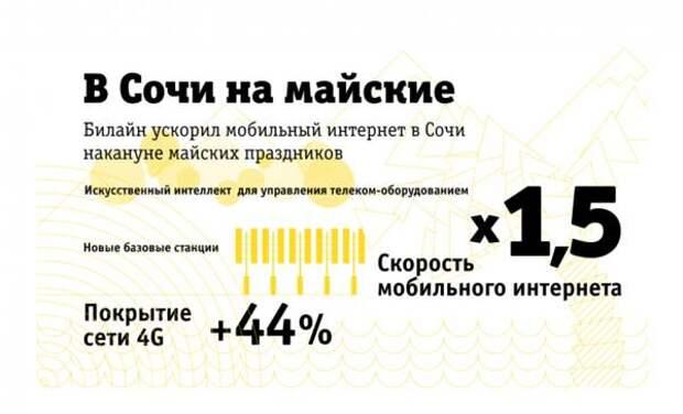 Билайн ускорил мобильный интернет в Сочи накануне майских праздников