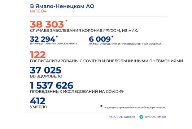 На Ямале за сутки не выявлено новых случаев заболевания COVID-19 среди вахтовиков