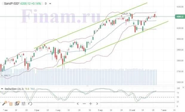 Индекс S&P