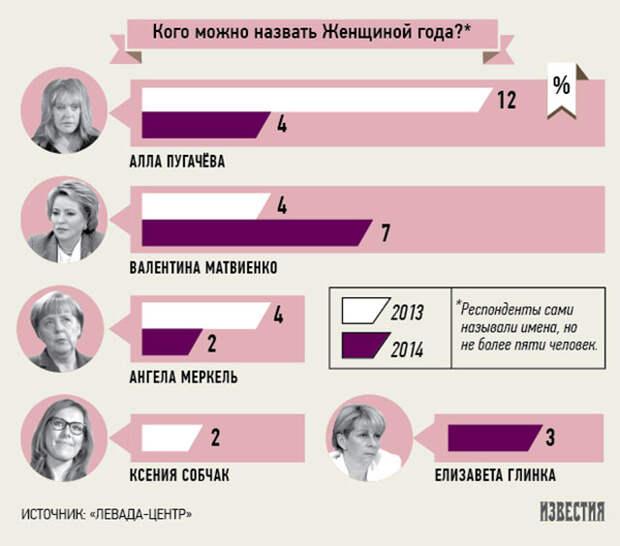 Большинство россиян назвали человеком года Владимира Путина
