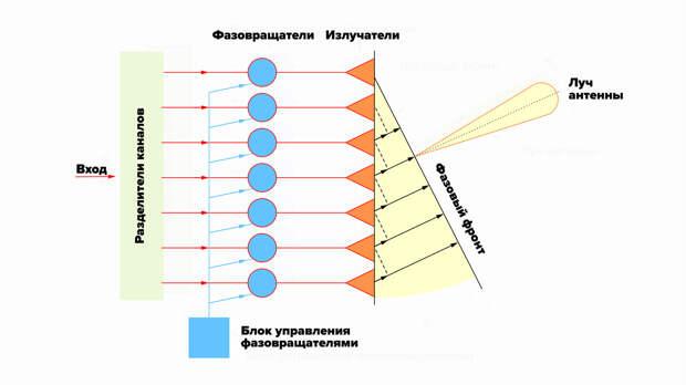 Работать на опережение: 5G в России – угроза для президента