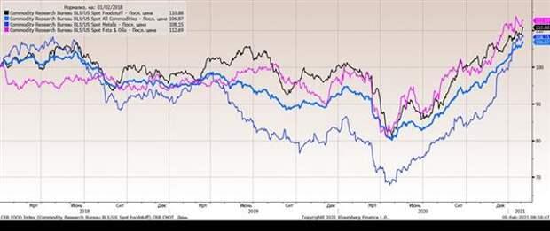 Мировые цены на сырье - Commodity Research Bureau/BLS