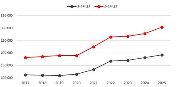Прогноз по тарифам на КОМ в 1- и 2-й ценовых зонах, руб./МВт в месяц