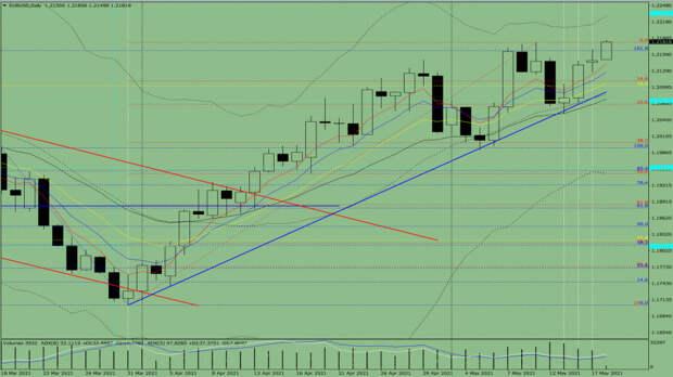 Индикаторный анализ. Дневной обзор на 18 мая 2021 года по валютной паре  EUR/ USD.