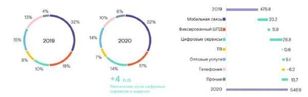 """Чистая прибыль """"Ростелекома"""" увеличилась за 2020 год на 16%"""