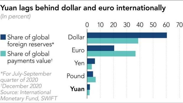 Старт цифрового юаня