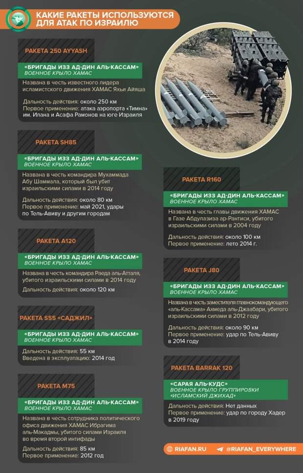 Почему ХАМАСУ удалось пробить систему ПВО Израиля